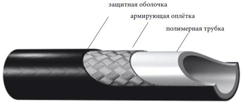Детальная структура шланга ПВХ для минимоек.